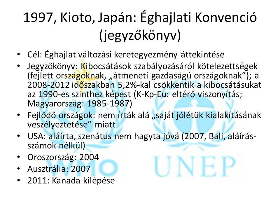 1997, Kioto, Japán: Éghajlati Konvenció (jegyzőkönyv)