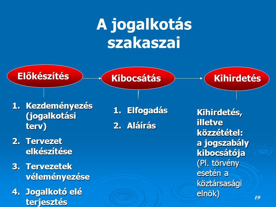 A jogalkotás szakaszai