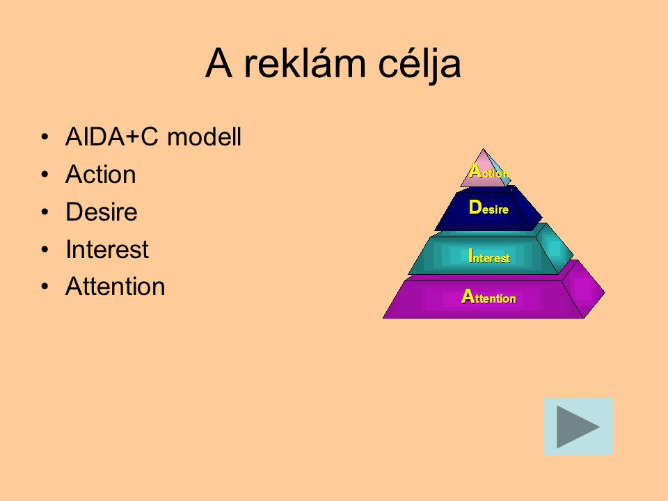 A reklám célja AIDA+C modell Action Desire Interest Attention