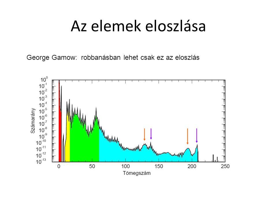 Az elemek eloszlása George Gamow: robbanásban lehet csak ez az eloszlás