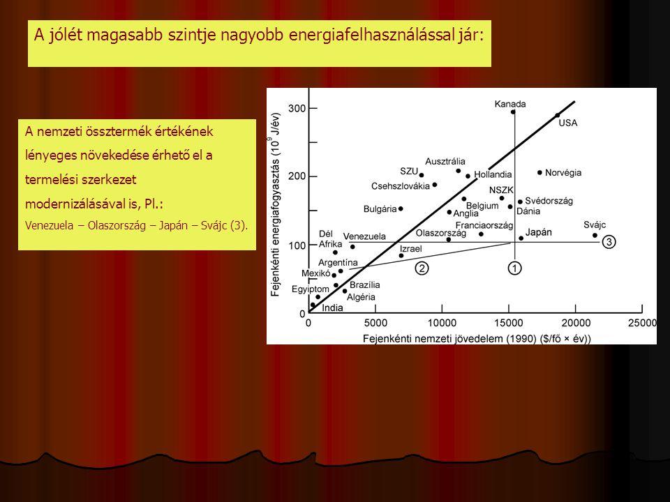 A jólét magasabb szintje nagyobb energiafelhasználással jár: