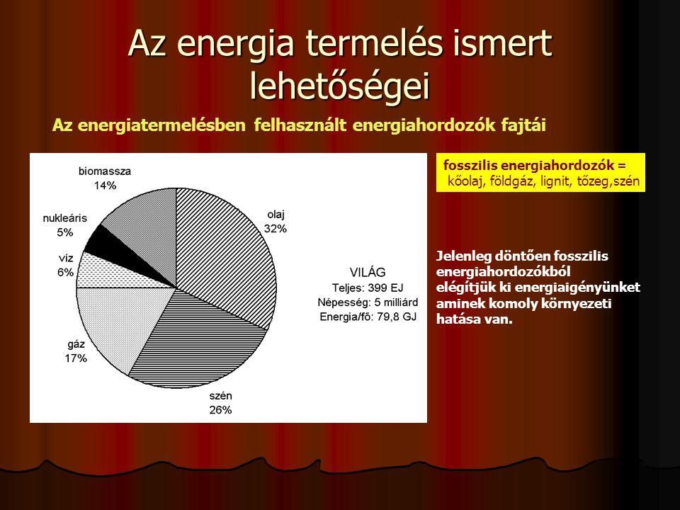 Az energia termelés ismert lehetőségei