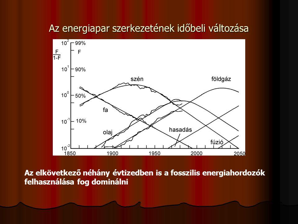 Az energiapar szerkezetének időbeli változása
