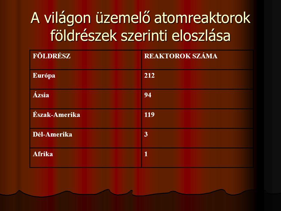 A világon üzemelő atomreaktorok földrészek szerinti eloszlása