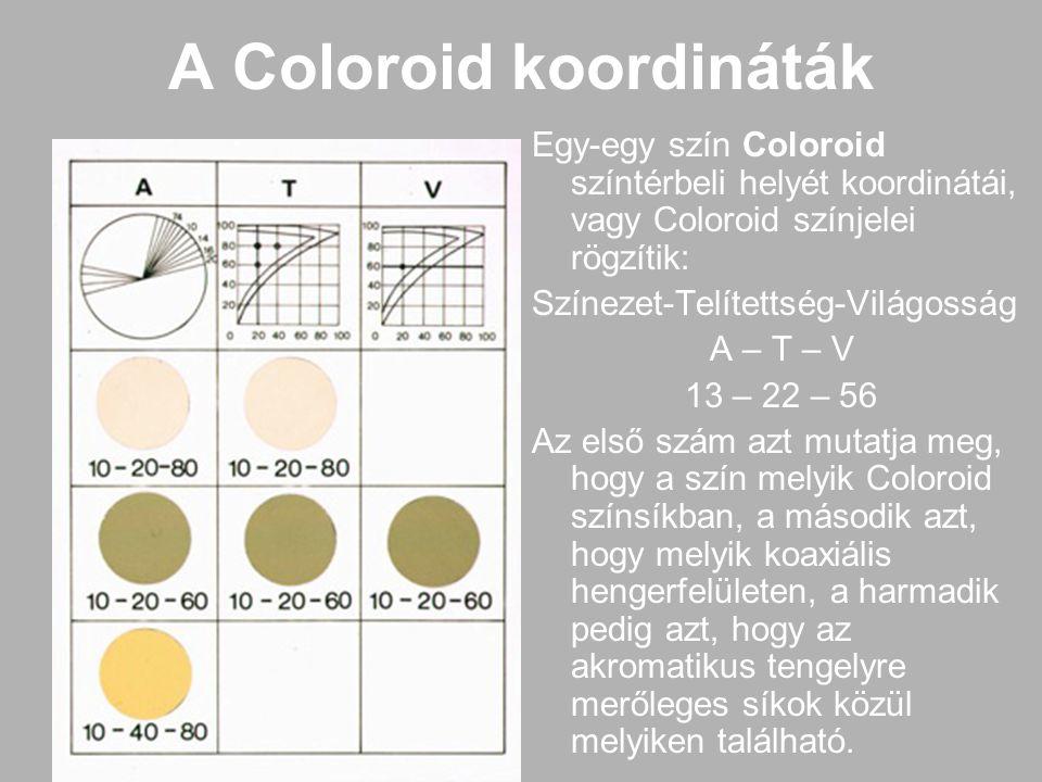 A Coloroid koordináták
