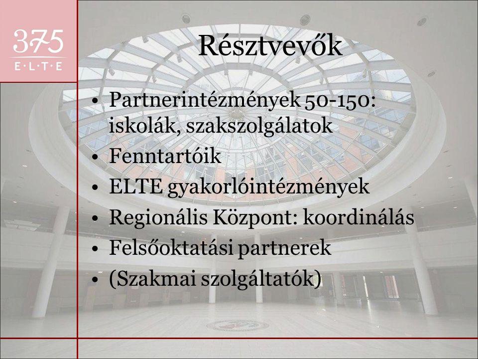 Résztvevők Partnerintézmények 50-150: iskolák, szakszolgálatok