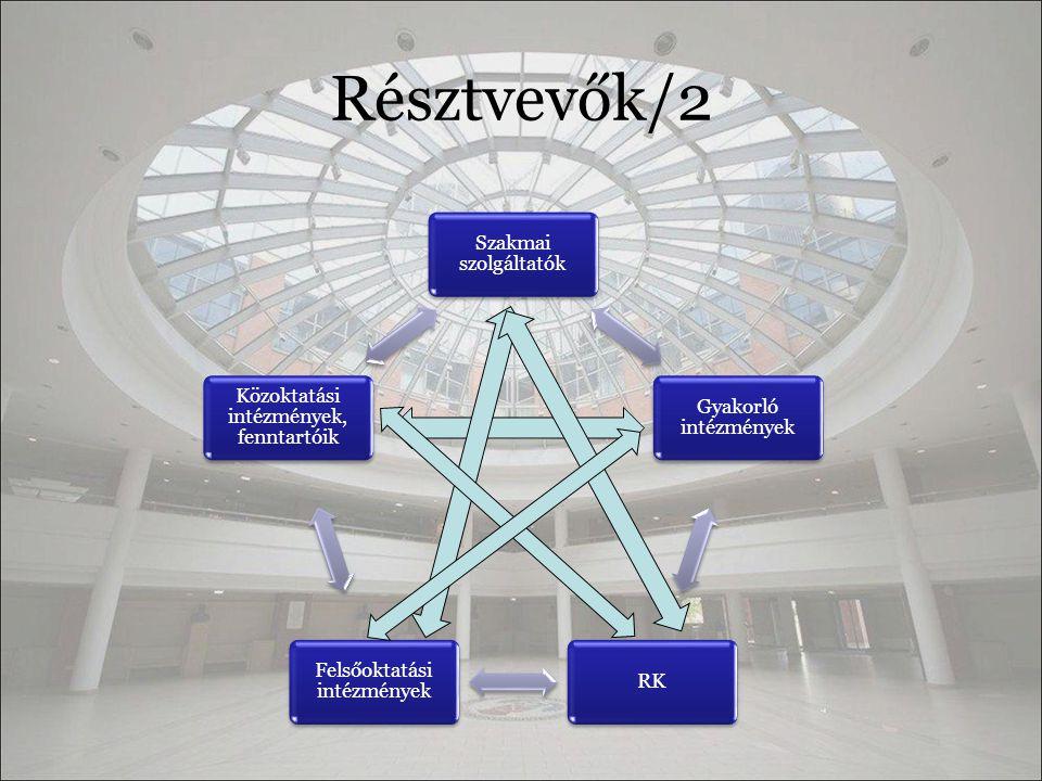 Résztvevők/2 Szakmai szolgáltatók Gyakorló intézmények RK