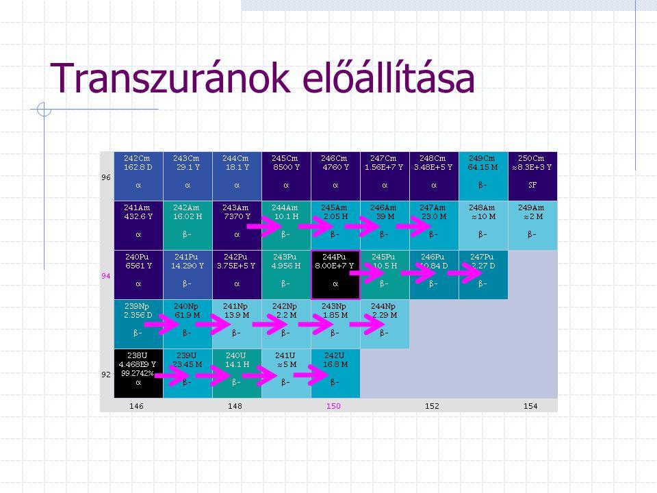 Transzuránok előállítása