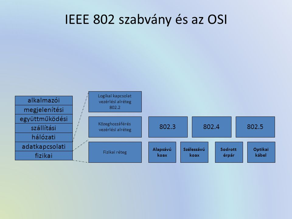 IEEE 802 szabvány és az OSI alkalmazói megjelenítési együttműködési