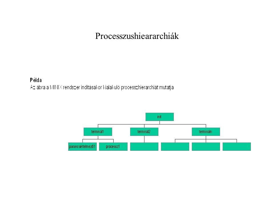 Processzushieararchiák