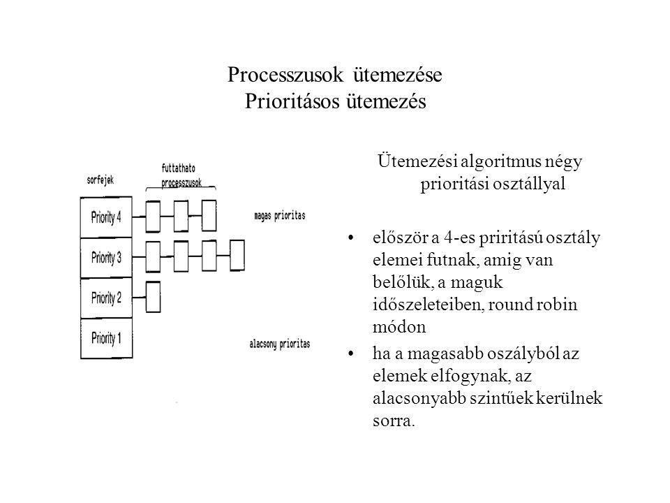 Processzusok ütemezése Prioritásos ütemezés