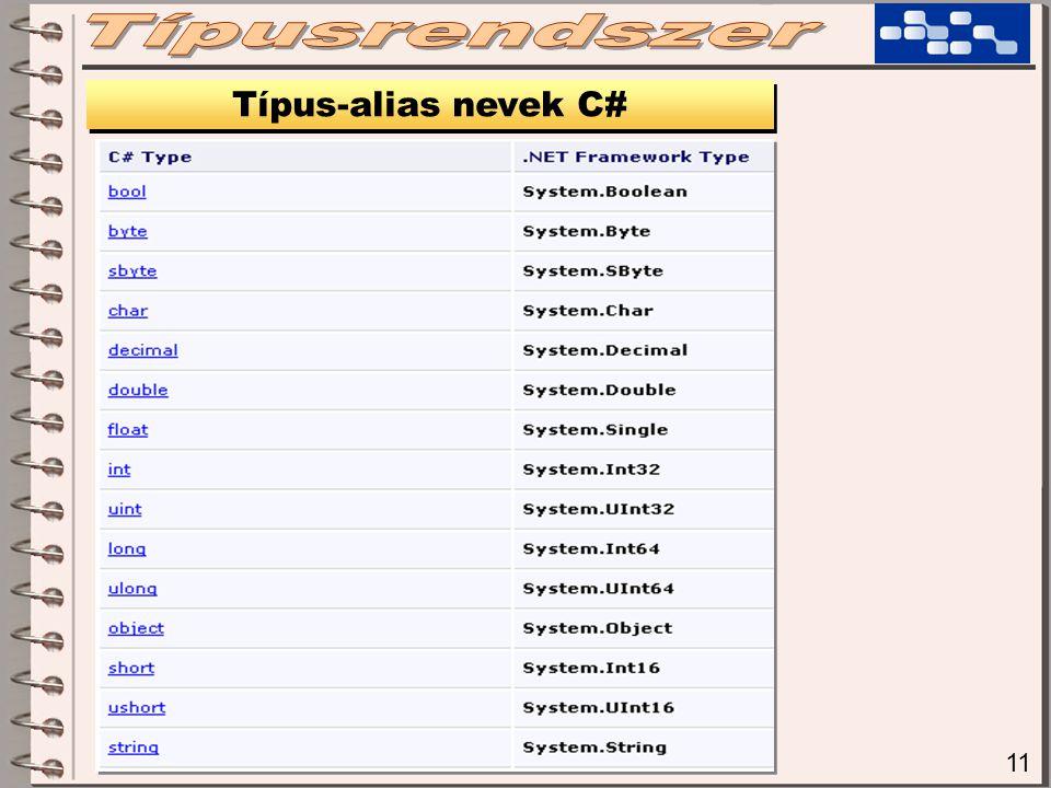 Típusrendszer Típus-alias nevek C# 11