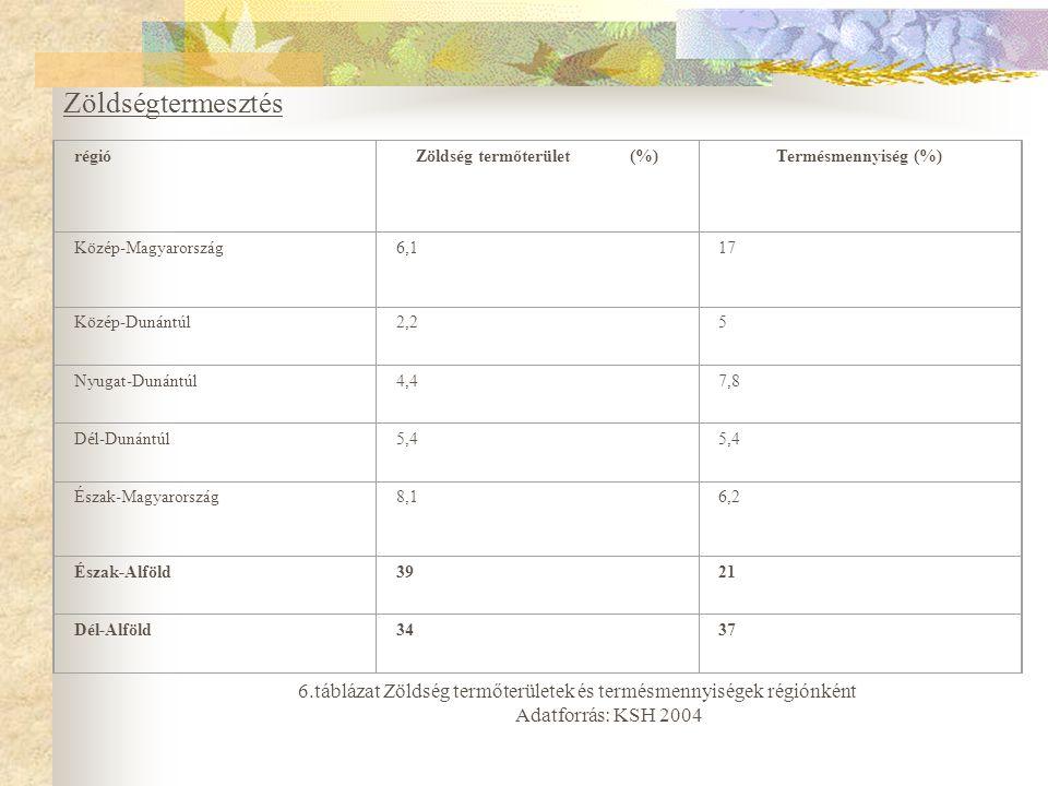 Zöldségtermesztés régió. Zöldség termőterület (%) Termésmennyiség (%) Közép-Magyarország.