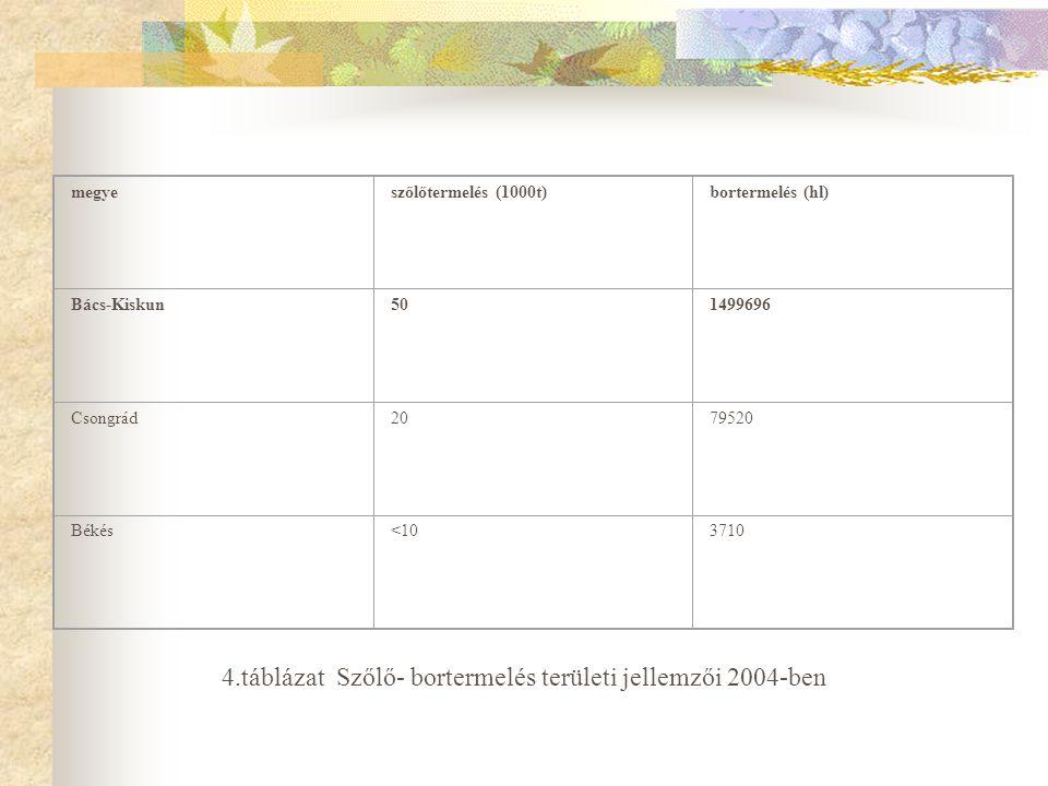 4.táblázat Szőlő- bortermelés területi jellemzői 2004-ben