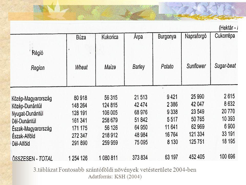 3.táblázat Fontosabb szántóföldi növények vetésterülete 2004-ben