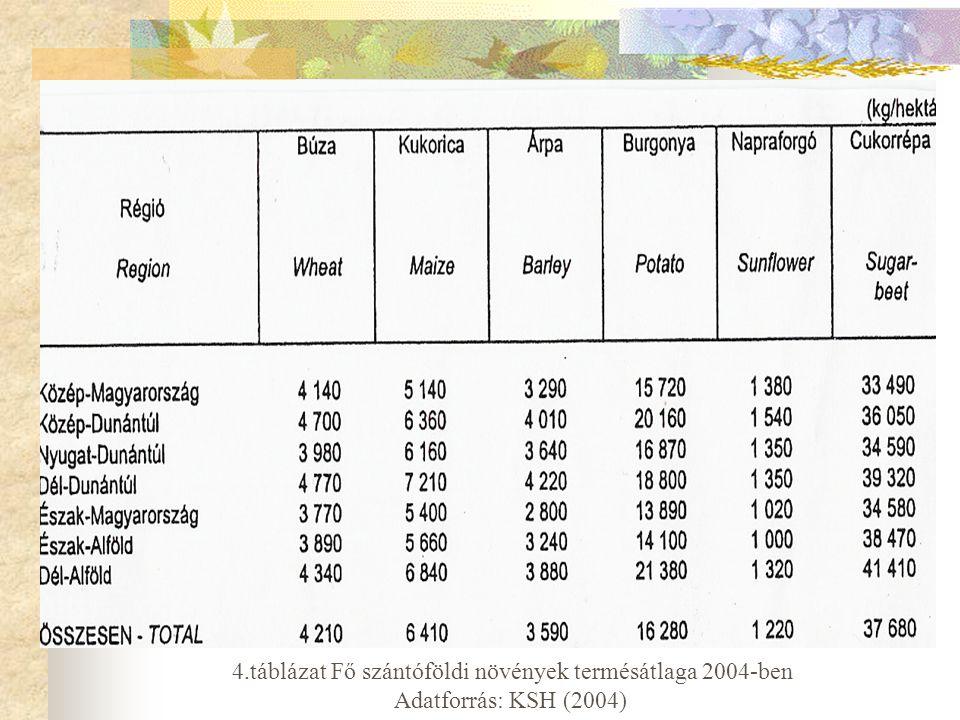 4.táblázat Fő szántóföldi növények termésátlaga 2004-ben