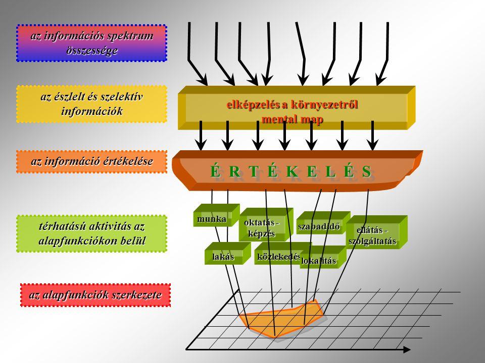 É R T É K E L É S az információs spektrum összessége