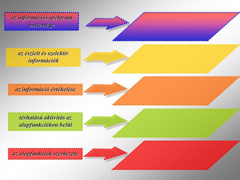 az információs spektrum összessége