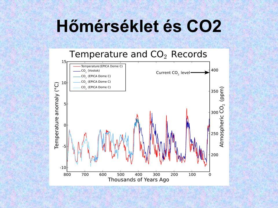 Hőmérséklet és CO2