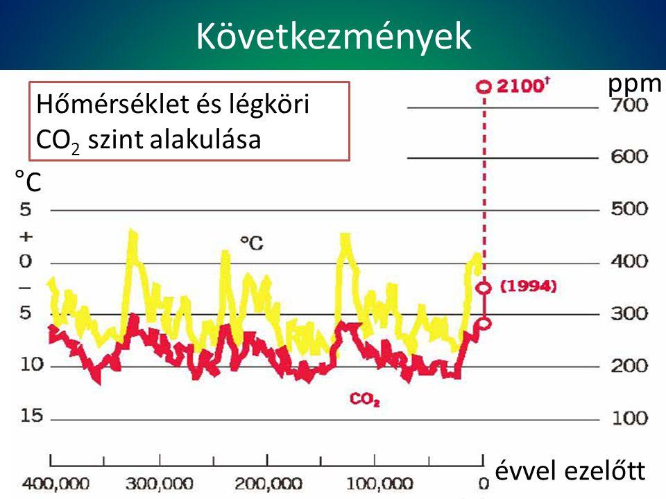 Következmények ppm Hőmérséklet és légköri CO2 szint alakulása °C