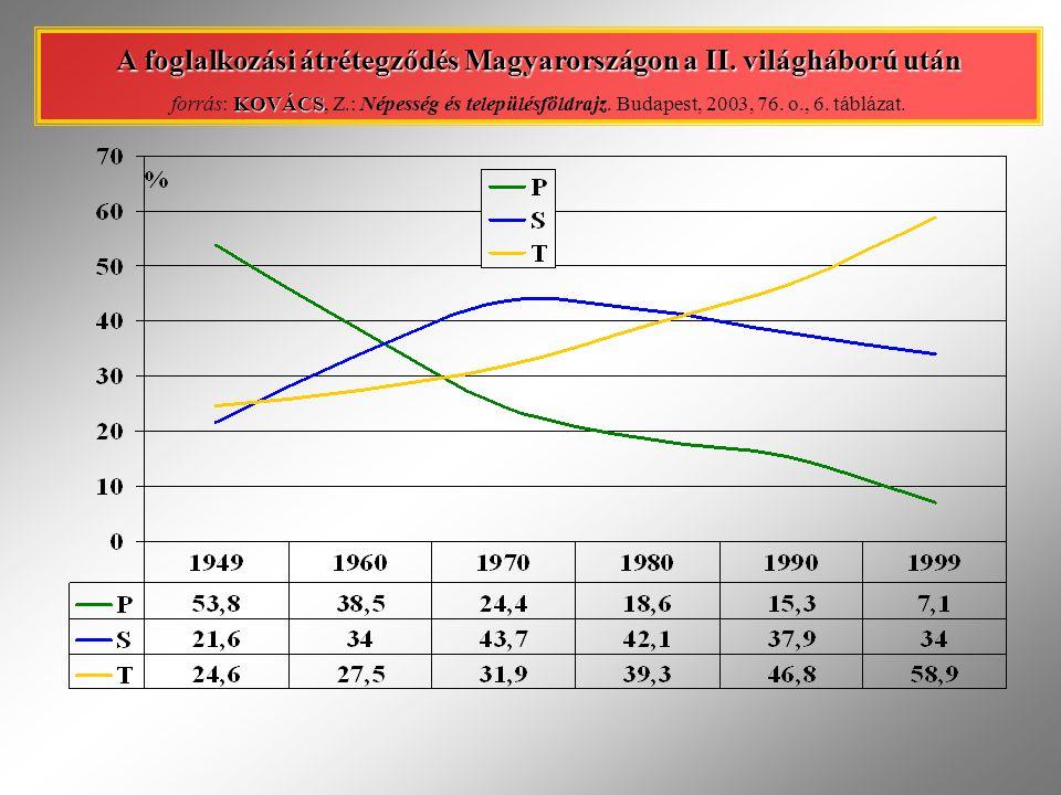 A foglalkozási átrétegződés Magyarországon a II. világháború után