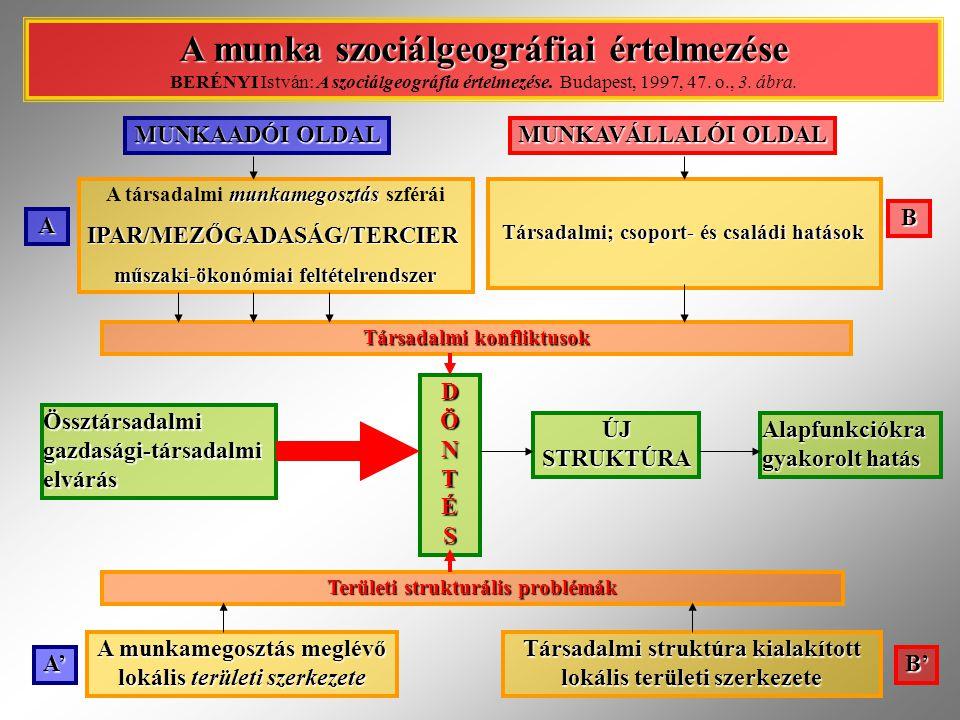 A munka szociálgeográfiai értelmezése BERÉNYI István: A szociálgeográfia értelmezése. Budapest, 1997, 47. o., 3. ábra.