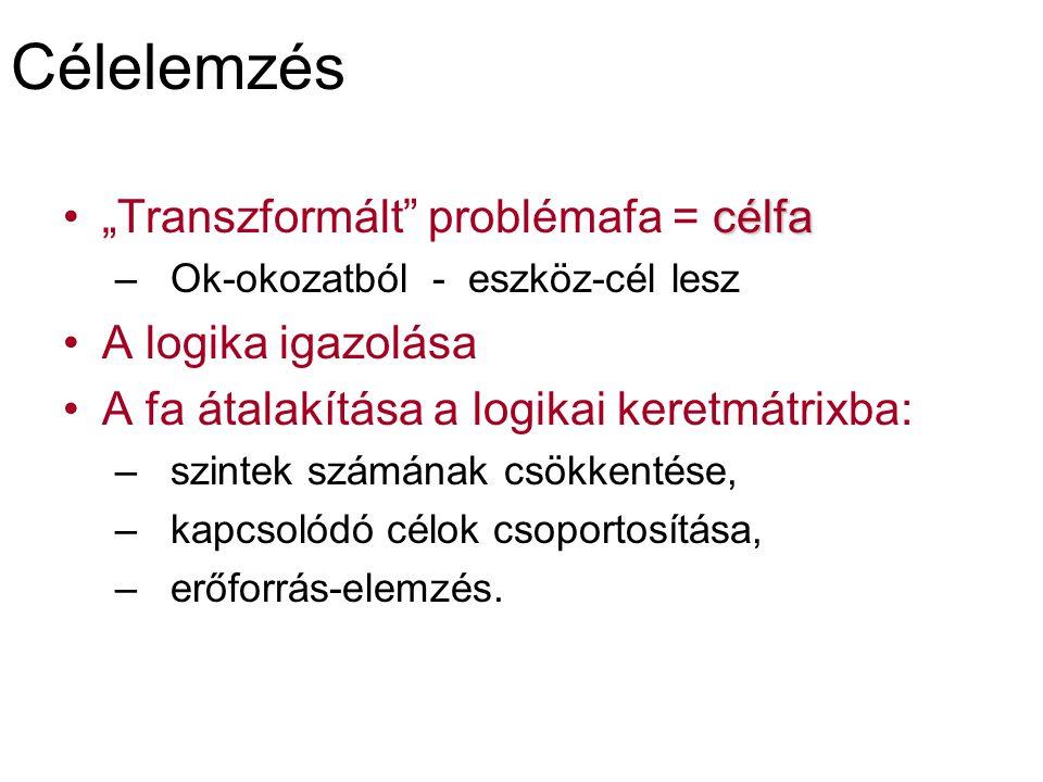 """Célelemzés """"Transzformált problémafa = célfa A logika igazolása"""