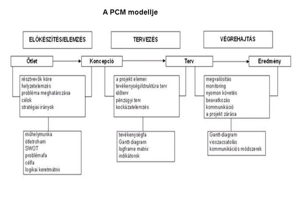 A PCM modellje