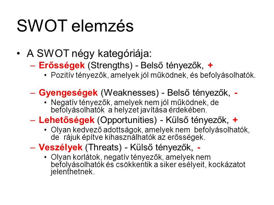 SWOT elemzés A SWOT négy kategóriája: