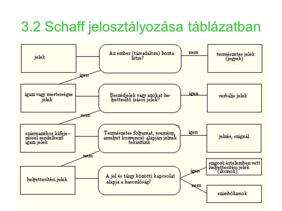 3.2 Schaff jelosztályozása táblázatban