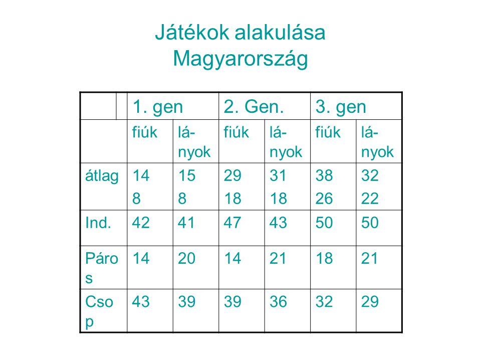 Játékok alakulása Magyarország
