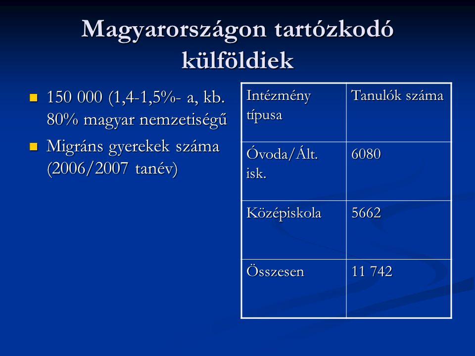 Magyarországon tartózkodó külföldiek