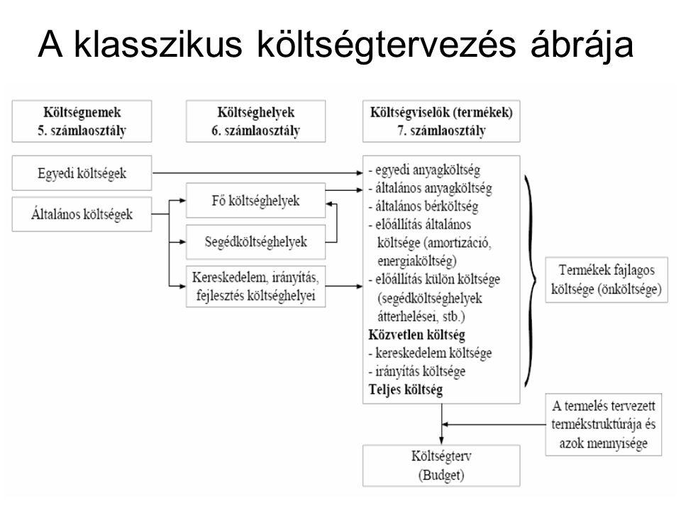 A klasszikus költségtervezés ábrája