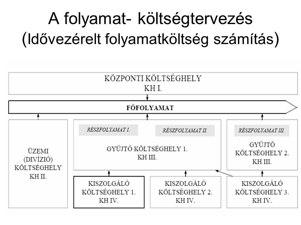 A folyamat- költségtervezés (Idővezérelt folyamatköltség számítás)