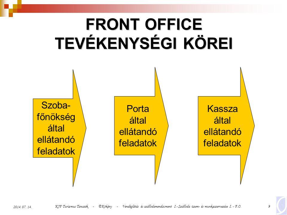 FRONT OFFICE TEVÉKENYSÉGI KÖREI