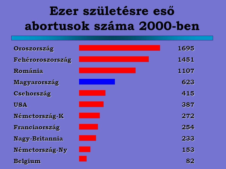 Ezer születésre eső abortusok száma 2000-ben