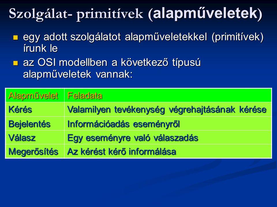 Szolgálat- primitívek (alapműveletek)