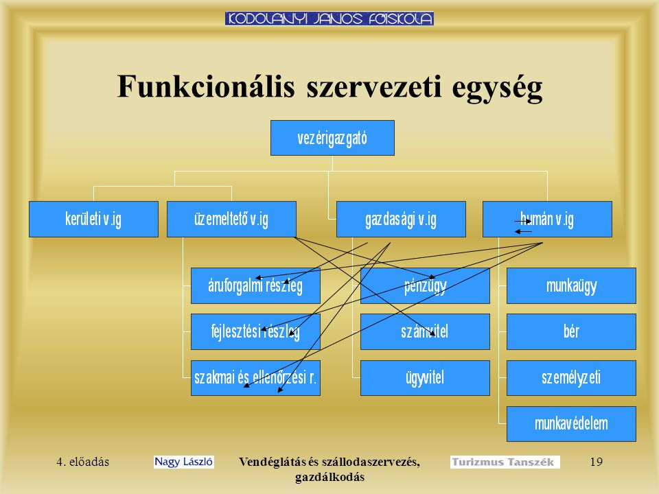 Funkcionális szervezeti egység