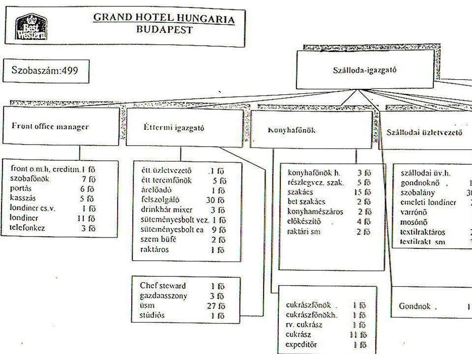 A Grand Hotel Hungaria szervezeti felépítése