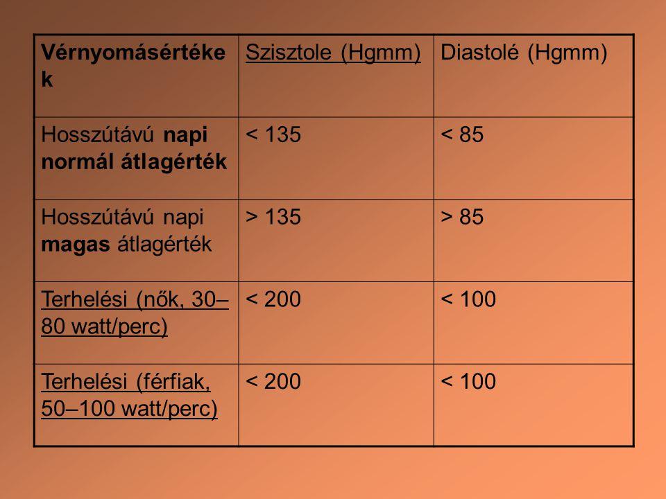 Vérnyomásértékek Szisztole (Hgmm) Diastolé (Hgmm) Hosszútávú napi normál átlagérték. < 135. < 85.