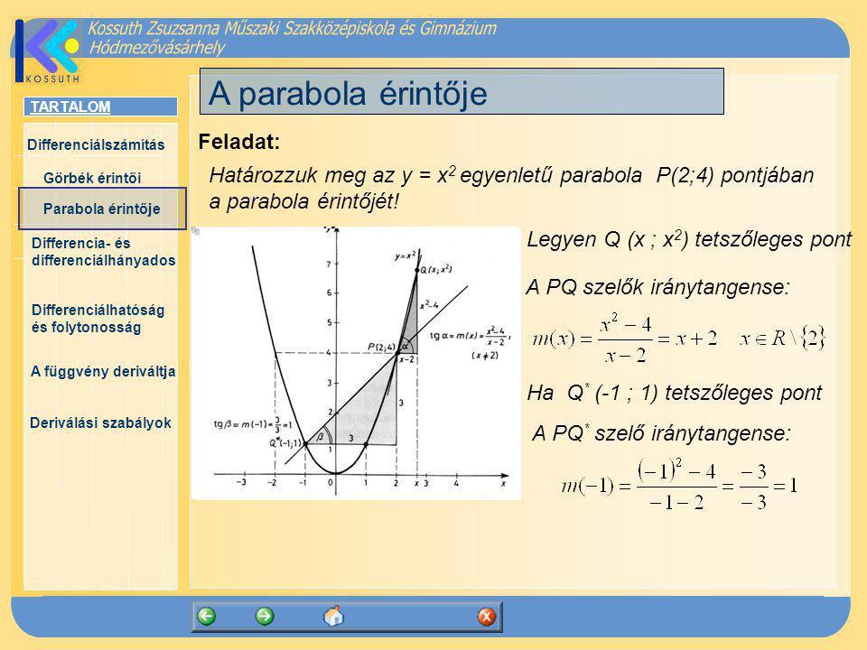 A parabola érintője Feladat: