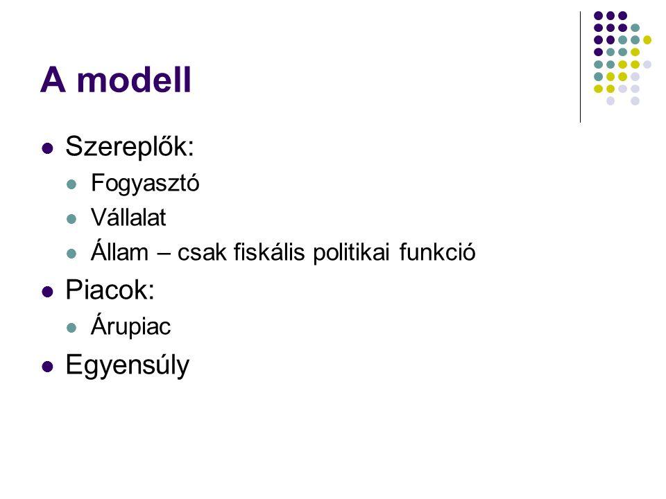 A modell Szereplők: Piacok: Egyensúly Fogyasztó Vállalat