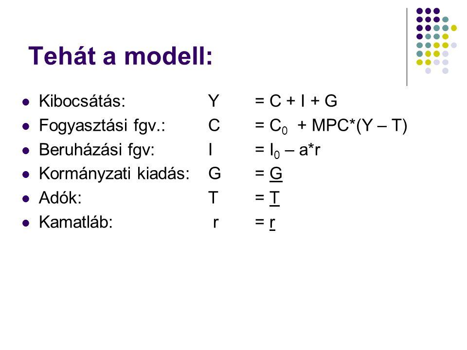 Tehát a modell: Kibocsátás: Y = C + I + G