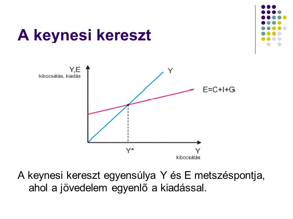 A keynesi kereszt A keynesi kereszt egyensúlya Y és E metszéspontja, ahol a jövedelem egyenlő a kiadással.