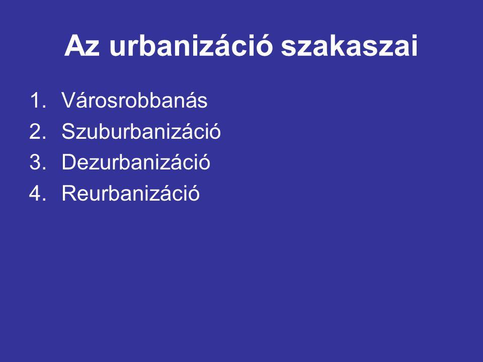 Az urbanizáció szakaszai