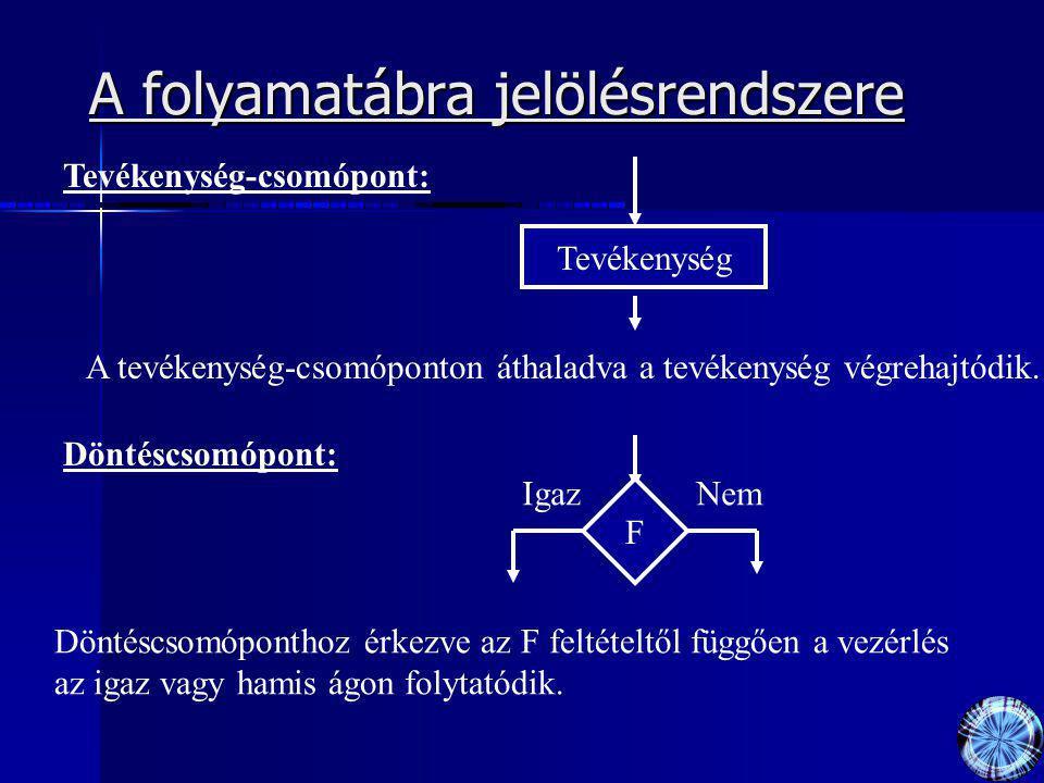 A folyamatábra jelölésrendszere