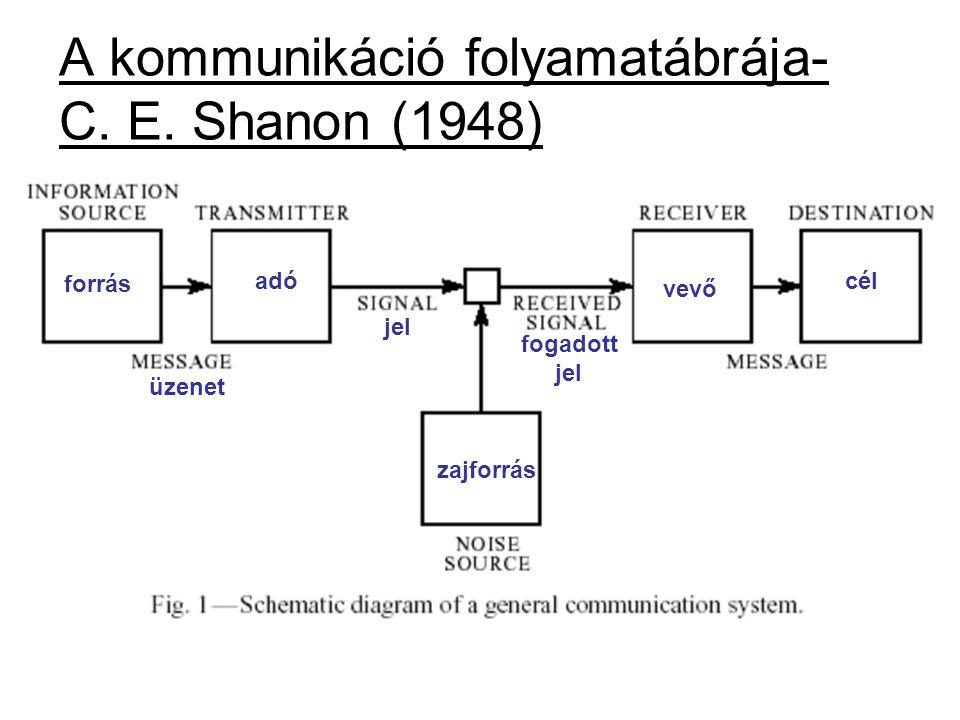 A kommunikáció folyamatábrája- C. E. Shanon (1948)
