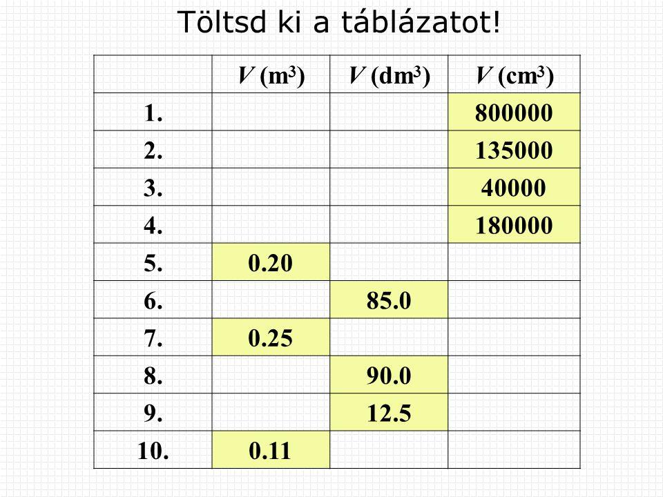Töltsd ki a táblázatot! V (m3) V (dm3) V (cm3) 1. 800000 2. 135000 3.