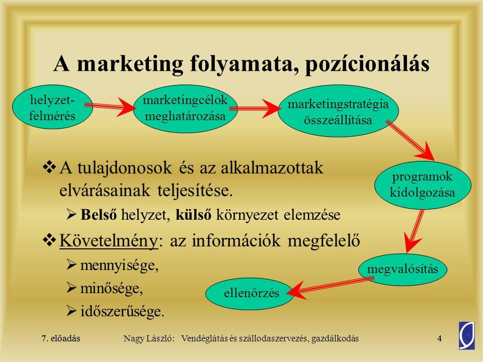 A marketing folyamata, pozícionálás