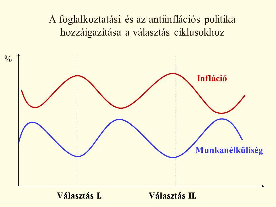 A foglalkoztatási és az antiinflációs politika hozzáigazítása a választás ciklusokhoz